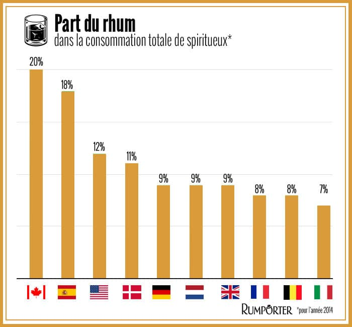 infographie consommation rhum
