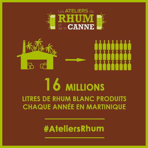 Les ATELIERS DU RHUM et de la canne production rhum martinique