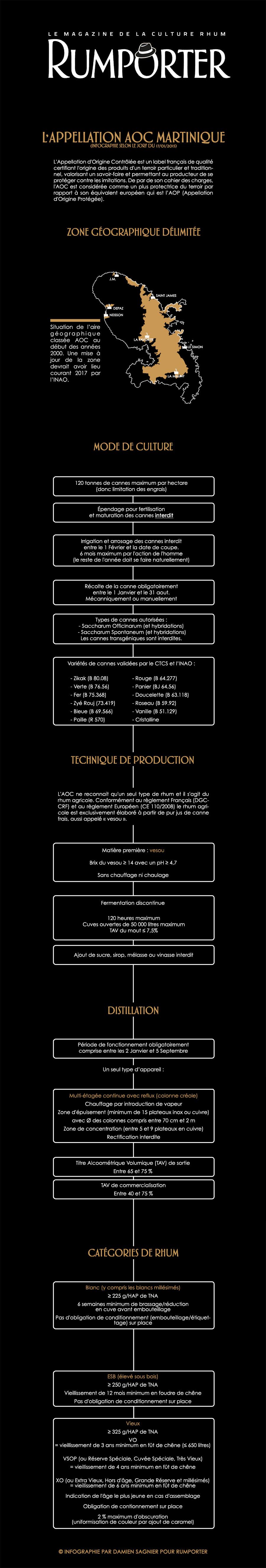 Infographie rhum Martinique